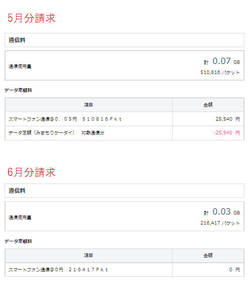 5、6月分データ料.png