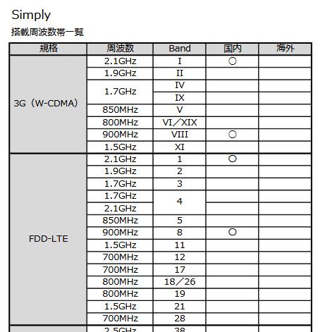 SImply対応周波数.png